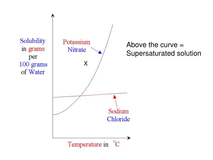 solubility potassium nitrate lab report