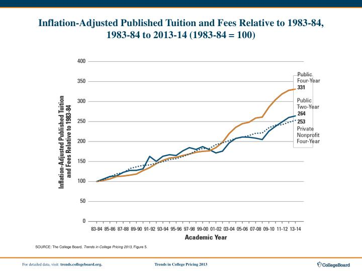 Inflation-Adjusted Published Tuition and Fees Relative to 1983‑84,