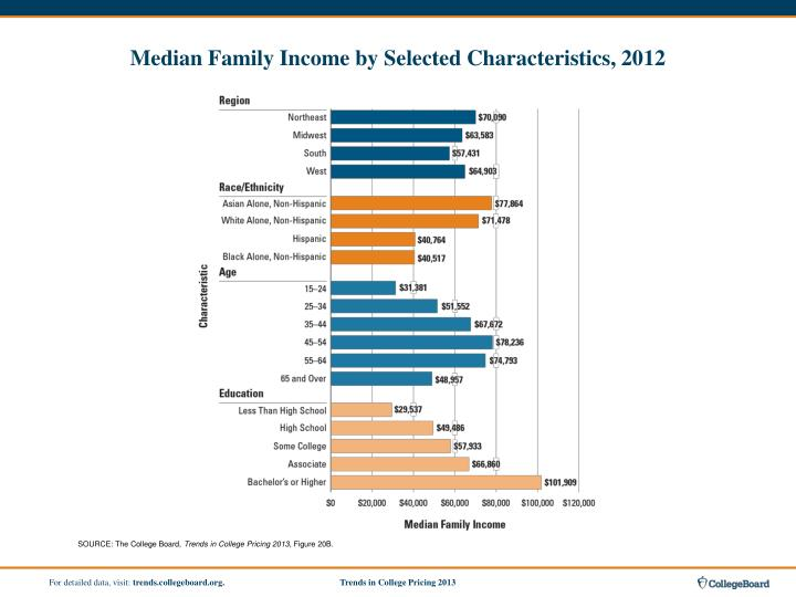 Median Family Income by Selected Characteristics, 2012