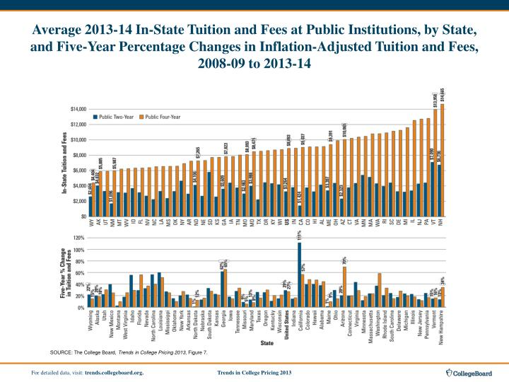 Average 2013-14 In-State Tuition and Fees at Public Institutions, by State, and Five-Year Percentage Changes in Inflation-Adjusted Tuition and Fees,