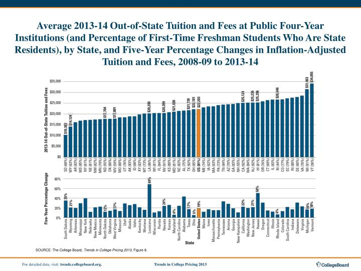 Average 2013-14 Out-of-State Tuition and Fees at Public Four-Year Institutions (and Percentage of First-Time Freshman Students Who Are State Residents), by State, and Five-Year Percentage Changes in Inflation-Adjusted Tuition and Fees, 2008-09 to 2013-14