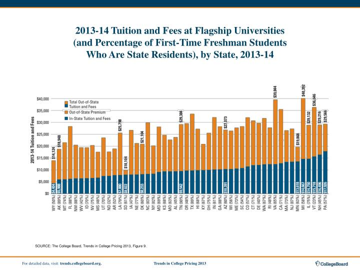 2013-14 Tuition and Fees at Flagship Universities