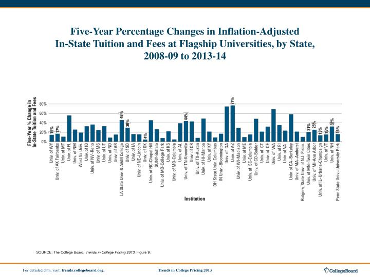 Five-Year Percentage Changes in Inflation-Adjusted