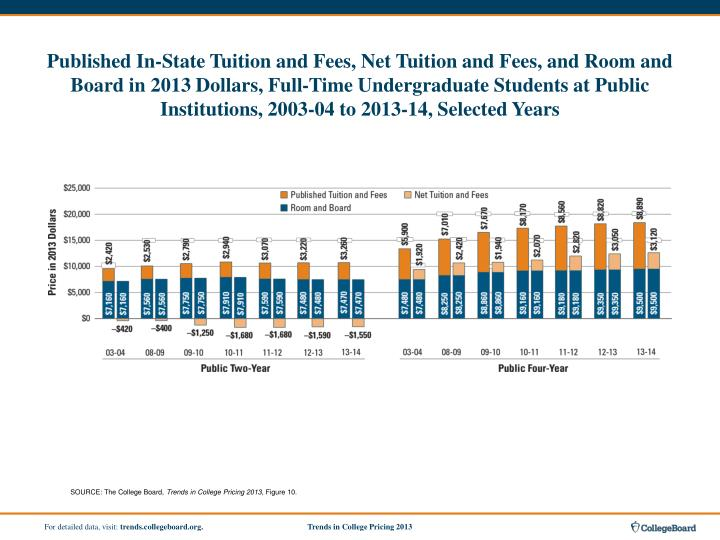 Published In-State Tuition and Fees, Net Tuition and Fees, and Room and Board in 2013 Dollars, Full-Time Undergraduate Students at Public Institutions, 2003-04 to 2013-14, Selected Years