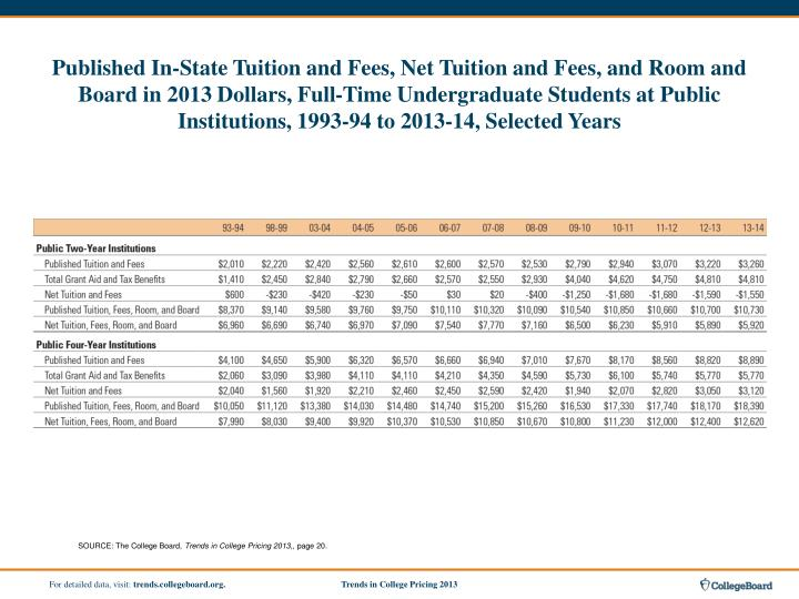 Published In-State Tuition and Fees, Net Tuition and Fees, and Room and Board in 2013 Dollars, Full-Time Undergraduate Students at Public Institutions, 1993-94 to 2013-14, Selected Years