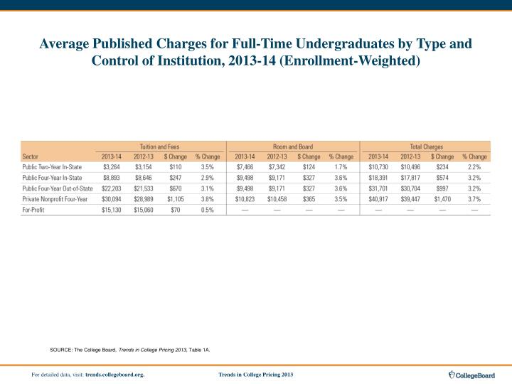 Average Published Charges for Full-Time Undergraduates by Type and Control of Institution, 2013-14 (...