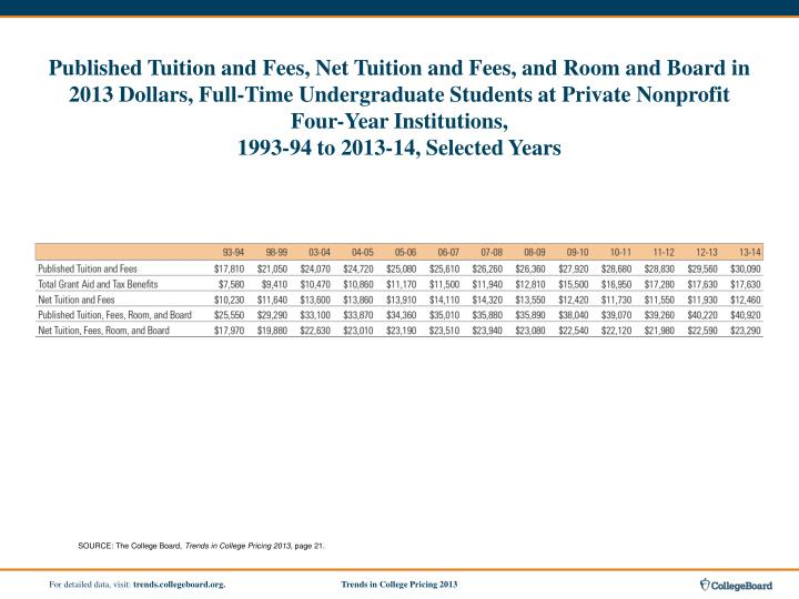 Published Tuition and Fees, Net Tuition and Fees, and Room and Board in 2013 Dollars, Full-Time Undergraduate Students at Private Nonprofit Four-Year Institutions,
