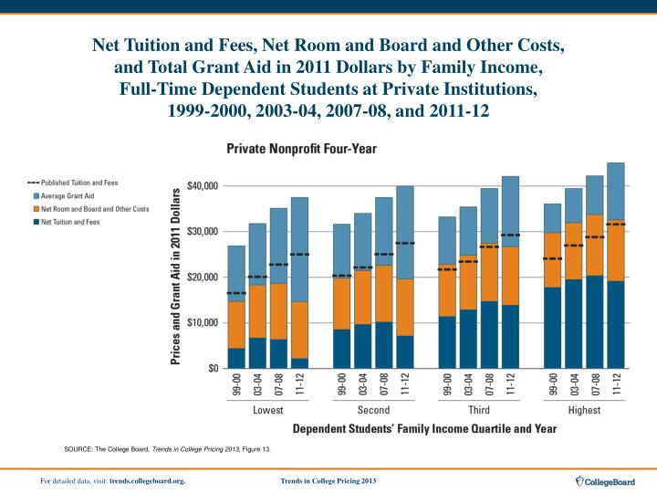 Net Tuition and Fees, Net Room and Board and Other Costs,