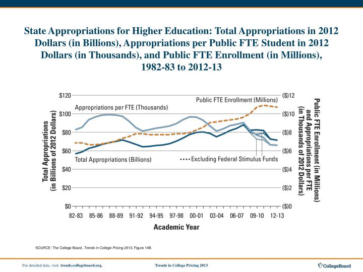 State Appropriations for Higher Education: Total Appropriations in 2012 Dollars (in Billions), Appropriations per Public FTE Student in 2012 Dollars (in Thousands), and Public FTE Enrollment (in Millions),