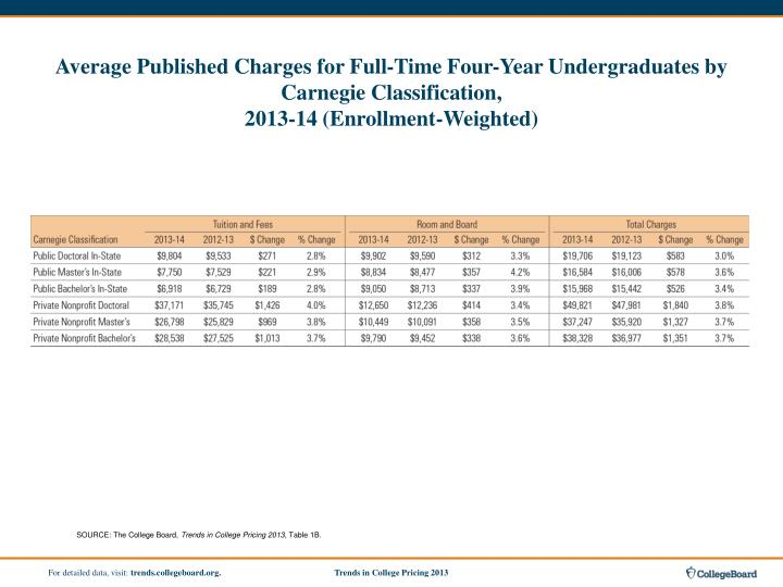 Average Published Charges for Full-Time Four-Year Undergraduates by Carnegie Classification,