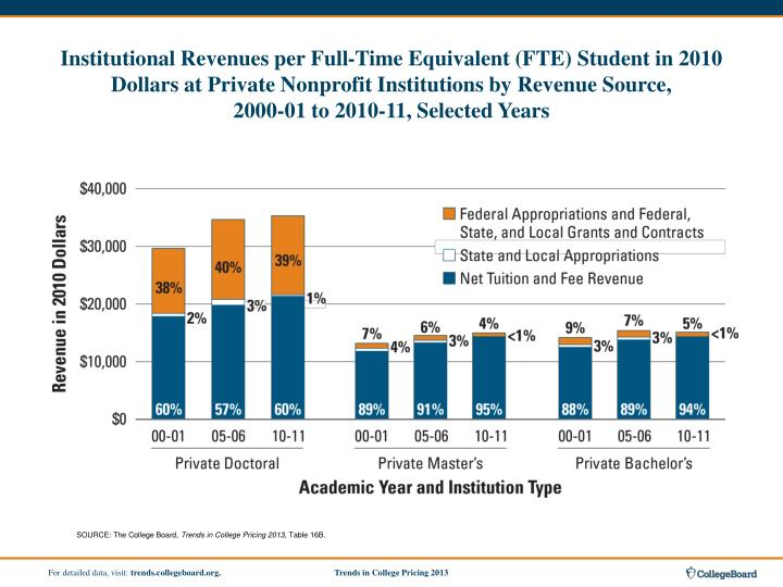 Institutional Revenues per Full-Time Equivalent (FTE) Student in 2010 Dollars at Private Nonprofit Institutions by Revenue Source,