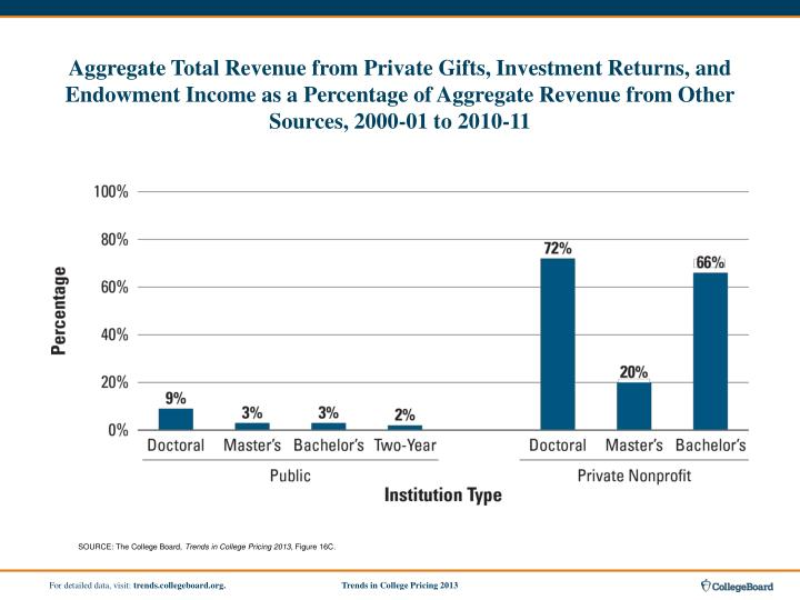 Aggregate Total Revenue from Private Gifts, Investment Returns, and Endowment Income as a Percentage of Aggregate Revenue from Other Sources, 2000-01 to 2010-11