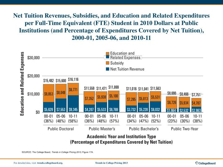 Net Tuition Revenues, Subsidies, and Education and Related Expenditures per Full-Time Equivalent (FTE) Student in 2010 Dollars at Public Institutions (and Percentage of Expenditures Covered by Net Tuition), 2000-01, 2005-06, and 2010-11