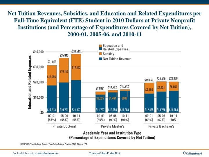Net Tuition Revenues, Subsidies, and Education and Related Expenditures per Full-Time Equivalent (FTE) Student in 2010 Dollars at Private Nonprofit Institutions (and Percentage of Expenditures Covered by Net Tuition),
