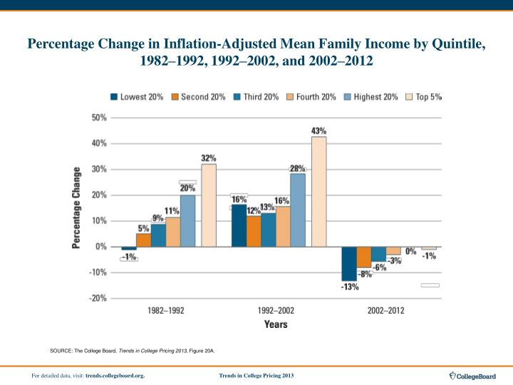 Percentage Change in Inflation-Adjusted Mean Family Income by Quintile, 1982–1992, 1992–2002, and 2002–2012