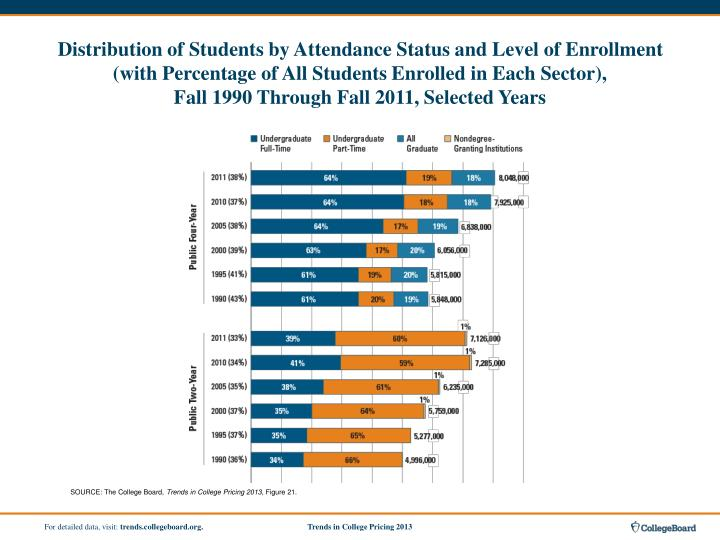 Distribution of Students by Attendance Status and Level of Enrollment (with Percentage of All Students Enrolled in Each Sector),