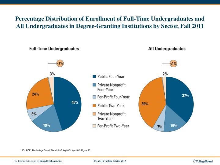 Percentage Distribution of Enrollment of Full-Time Undergraduates and All Undergraduates in Degree-Granting Institutions by Sector, Fall 2011