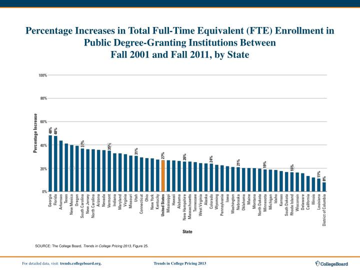 Percentage Increases in Total Full-Time Equivalent (FTE) Enrollment in Public Degree-Granting Institutions Between