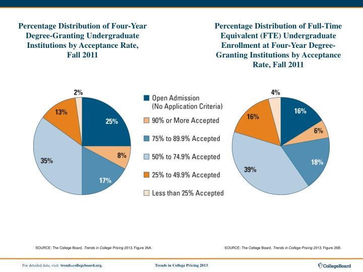 Percentage Distribution of Four-Year Degree-Granting Undergraduate Institutions by Acceptance Rate,