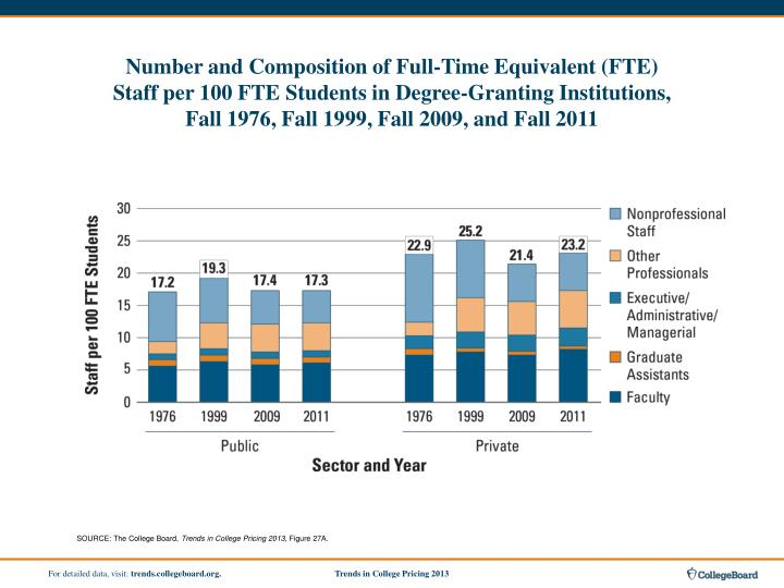 Number and Composition of Full-Time Equivalent (FTE)
