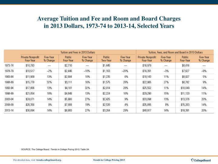 Average Tuition and Fee and Room and Board Charges
