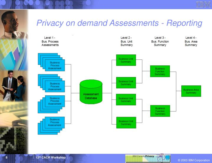 Privacy on demand Assessments - Reporting