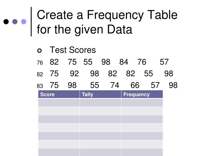 Create a frequency table for the given data