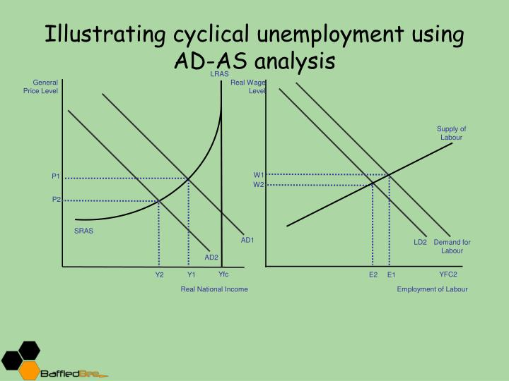 cylical unemployment essay Structural or cyclical unemployment essay, buy custom structural or cyclical unemployment essay paper cheap, structural or cyclical unemployment essay paper sample, structural or cyclical unemployment essay sample service online.