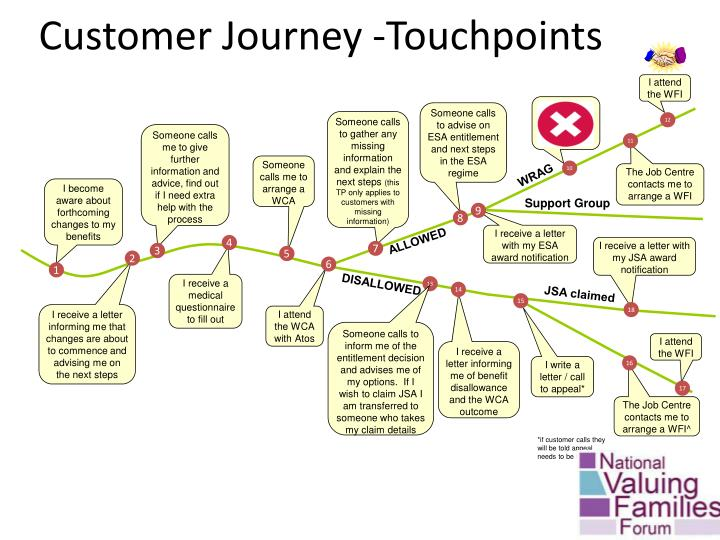 Customer Journey -Touchpoints