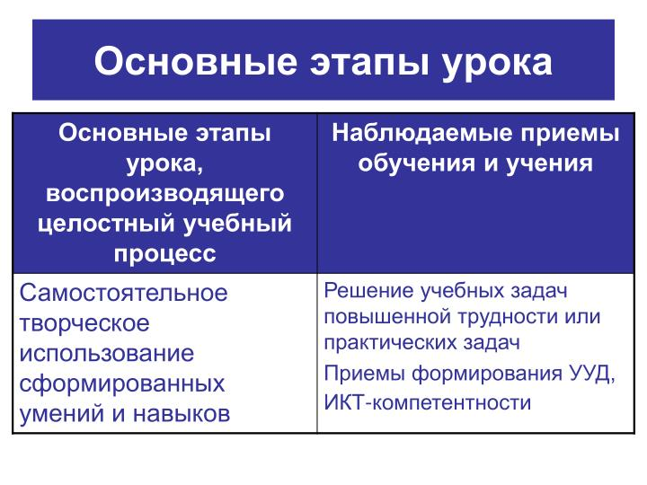 Основные этапы урока