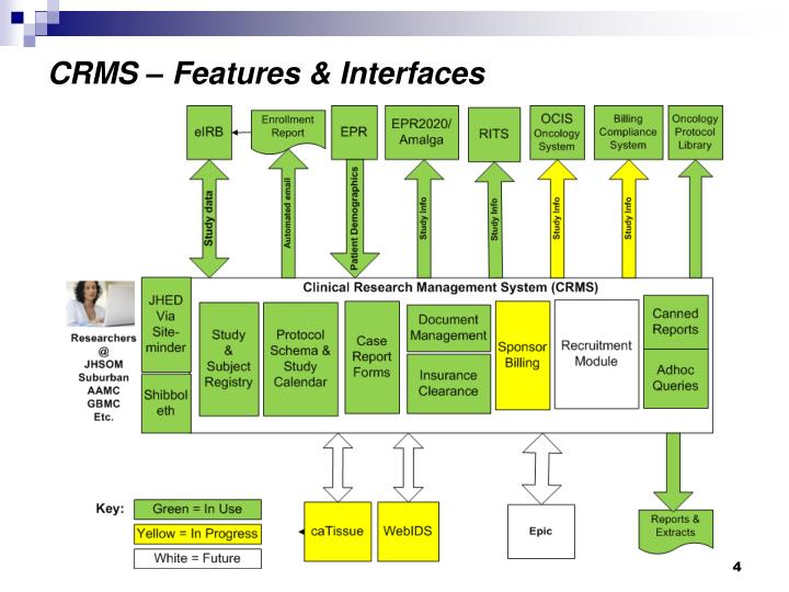 CRMS – Features & Interfaces