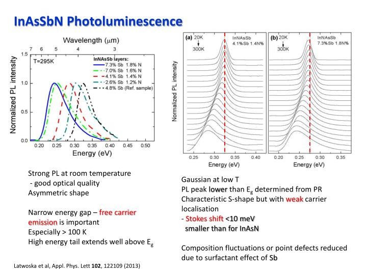 InAsSbN Photoluminescence