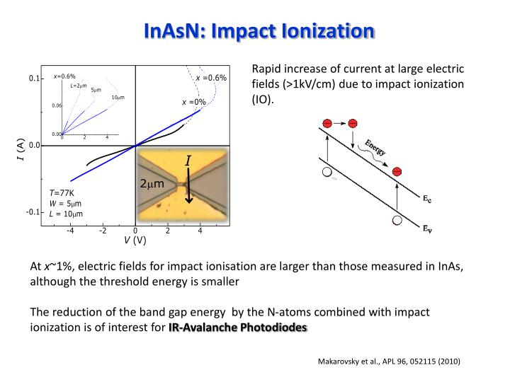 InAsN: Impact Ionization