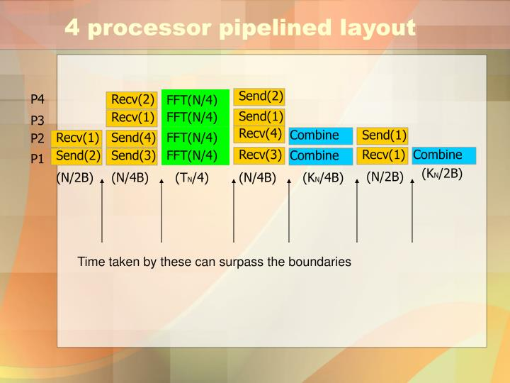 4 processor pipelined layout