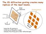 the 2d diffraction grating creates many replicas of the input beams