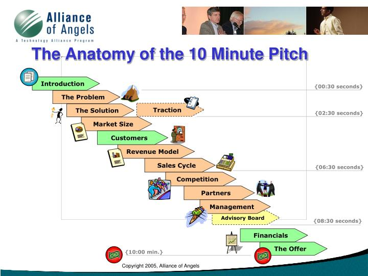 the anatomy of the 10 minute pitch n.
