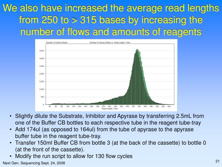 We also have increased the average read lengths from 250 to > 315 bases by increasing the number of flows and amounts of reagents
