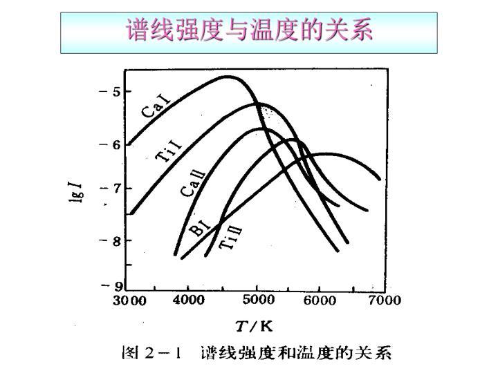 谱线强度与温度的关系