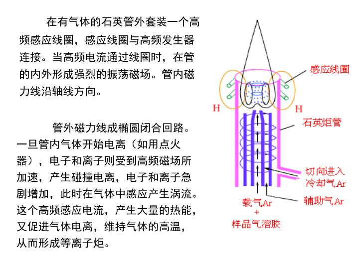 在有气体的石英管外套装一个高频感应线圈,感应线圈与高频发生器连接。当高频电流通过线圈时,在管的内外形成强烈的振荡磁场。管内磁力线沿轴线方向。