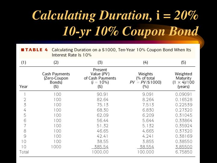 Calculating Duration,