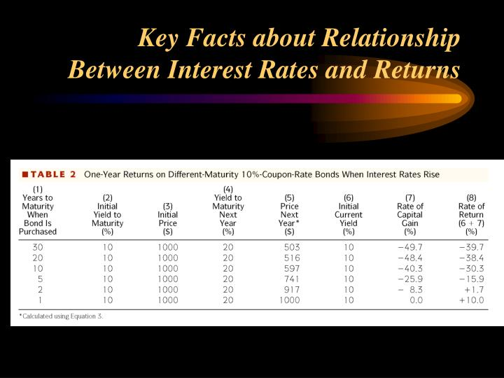 Key Facts about Relationship