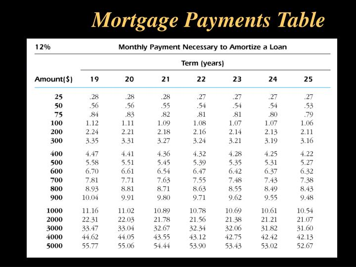 Mortgage Payments Table