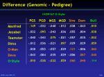 difference genomic pedigree