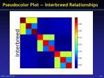 pseudocolor plot interbreed relationships