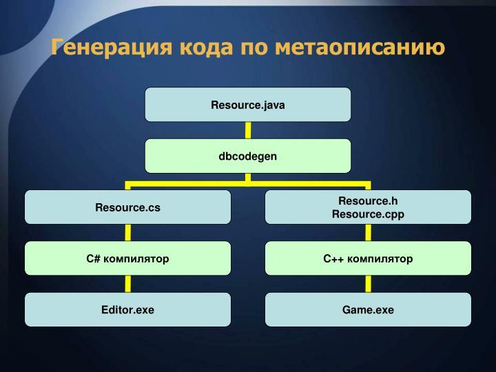 Генерация кода по метаописанию