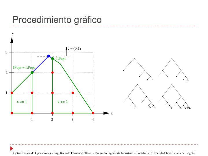 Procedimiento gráfico