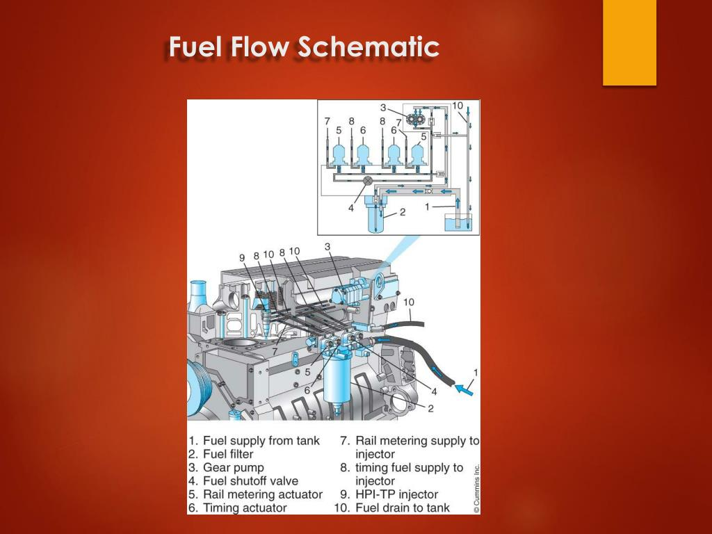 PPT - Cummins HPI-TP Chapter 29 PowerPoint Presentation - ID