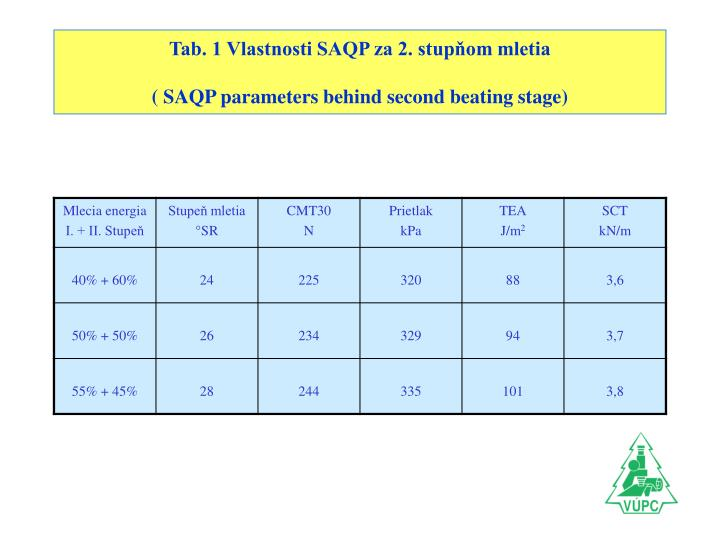 Tab. 1 Vlastnosti SAQP za 2. stupňom mletia