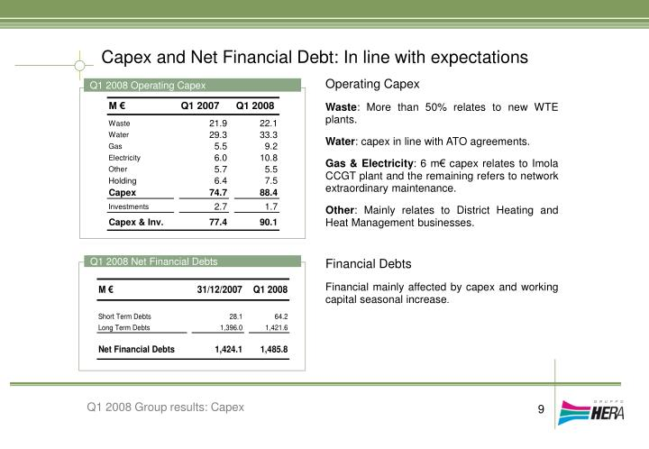 Capex and Net Financial Debt: In line with expectations