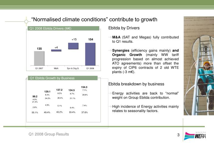 """Normalised climate conditions"" contribute to growth"
